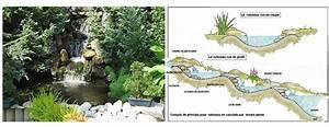 amenager le bassin de jardin decor jeux d39eau With comment amenager un petit jardin 7 comment installer un ruisseau ou une cascade au bassin