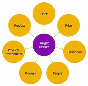 Circle Spoke Diagram Template