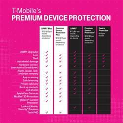 tmobile phone insurance t mobile launches premium device protection plus ubergizmo