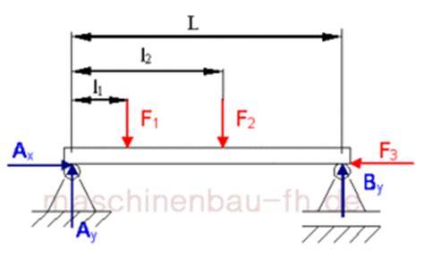 freischneiden systemphysik