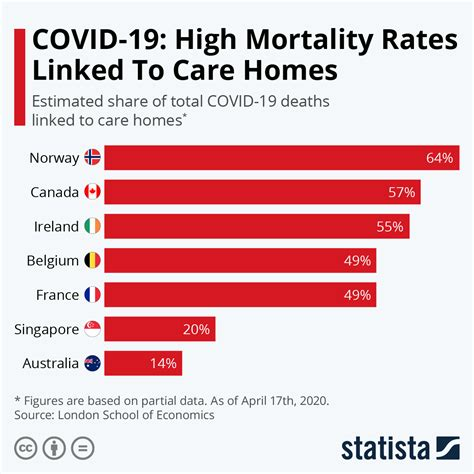 chart covid  high mortality rates linked  care homes