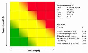 risk heat map mysourcingleadercom With risk assessment heat map template