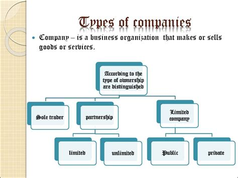 companies prezentatsiya onlayn