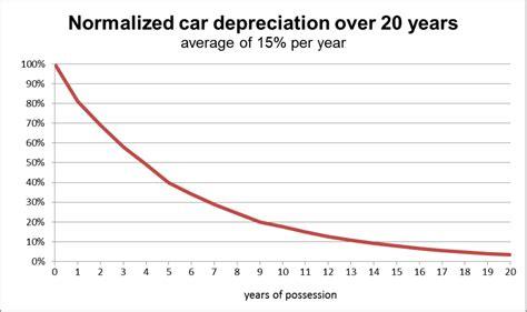 Filedepreciation Car Svg Wikimedia Commons