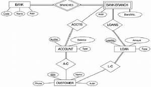 It2051229 Bank Conceptual Database Schema