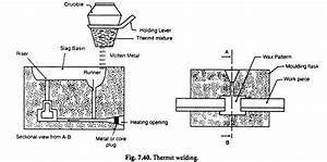 Thermit Welding  Process  Operation And Uses  With Diagram