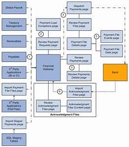 Cash Management Workflow Diagram : understanding the payment process in financial gateway ~ A.2002-acura-tl-radio.info Haus und Dekorationen