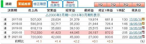 日立 キャピタル 株価