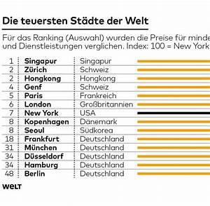 Ms Deutschland Preise : lebenshaltungskosten die mega citys werden g nstiger welt ~ Buech-reservation.com Haus und Dekorationen