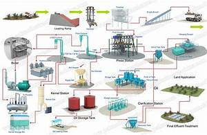This Is Palm Oil Processing Plant Process Flow Chart The