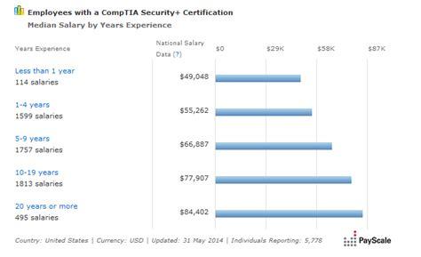 average security salary