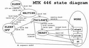 Mtk 446 Electronic Timer  State Diagram