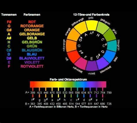 sound in color colors of sounds or sounds of colors colour in 2019