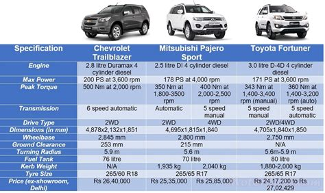 Trailblazer Vs Fortuner Vs Pajero Sport