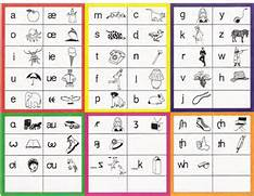 Teacher Development Transcribe English To IPA Why I Will Definitely Learn The IPA And Why You Should 17 Best Ideas About Ipa Symbols On Pinterest Ipa File Ipa Chart Consonants Wikimedia Commons