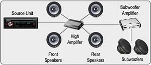 surround sound systems wiring diagram surround sound With car audio sound
