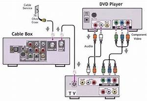 Diagram Above Is Another Way Of Hooking Up A Dvd Player
