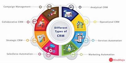 Crm Types Different Analytical Software