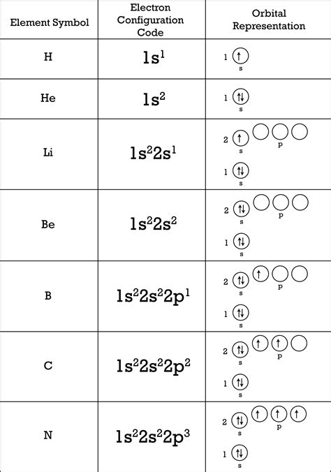 Electron Configuration Worksheet Principal Energy Level (N) Answer Key