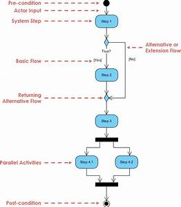 A Comprehensive Guide To 14 Types Of Uml Diagram
