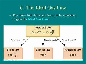 Gas  What Is The Ideal Gas Law