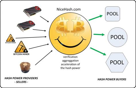 nicehash mining cryptocurrency hash cloud bitcoinist multipool brings rental advanced rig algorithm