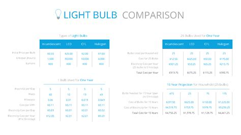 led light bulbs price comparison