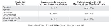 Normativa Illuminazione Pubblica by Normativa Illuminazione Pubblica Elettronica Semplice
