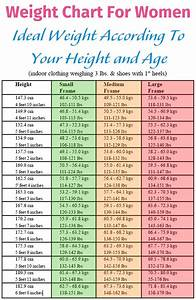 Weight Chart For Women: Ideal Weight According To Your ...
