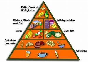 Definition - Fitness Ernährung
