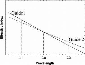Dispersion Relation  Effective Index Versus Wavelength