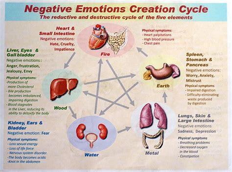 negative emotions affect  health   buzz