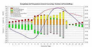 Winddruck Berechnen : thermische geb udesimulation anlagensimulation fakten ~ Themetempest.com Abrechnung