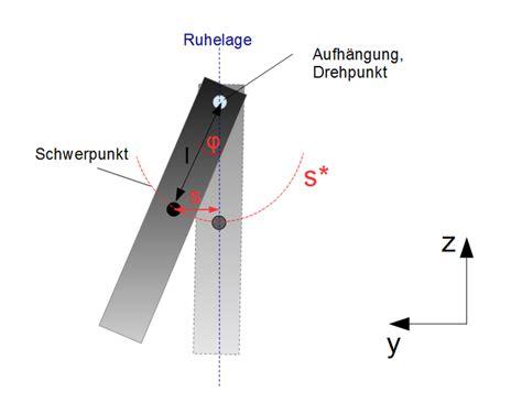 bewegungsgleichung physikalisches pendel physik