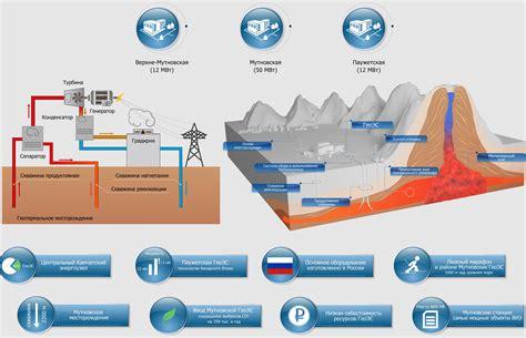 Геотермальная энергетика ЭнергоСовет.ru