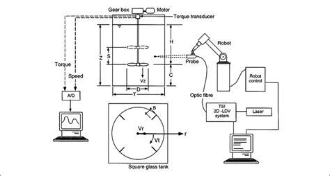 mixing tank located at csiro the optical fiber probe of the tsi scientific