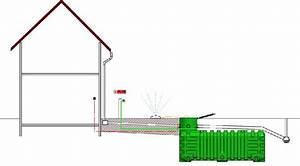 Récupération D Eau De Pluie : kit recuperation eau de pluie ~ Dailycaller-alerts.com Idées de Décoration
