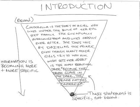 Writing Good Introductions Tutoringtips
