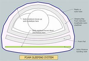 Winter Sleeping Systems And Foam