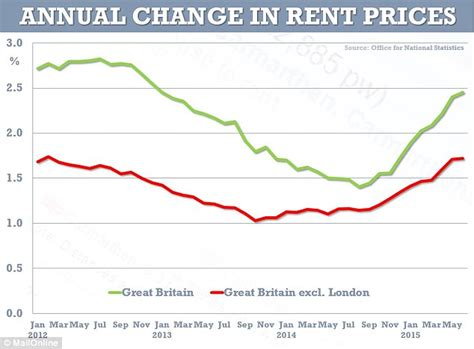 Rental Prices by Rents In Rise By Up To 18 In Four Years Daily