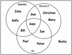 150 Facts About Hull   Fact 36  Venn Diagrams Were Conceived By An Hullensian