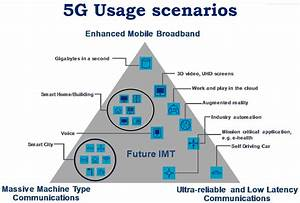 The 5 Best 5g Use Cases