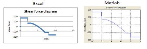 Shear Force Diagram Download Scientific