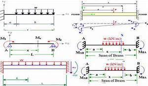 Fixed Beam Calculator For Bending Moment And Shear Force