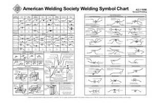 AWS Welding Symbols Chart