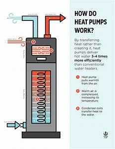 What The Heck Are Heat Pumps