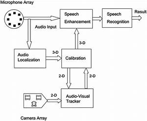System Block Diagram  The Microphone Array Provides Audio