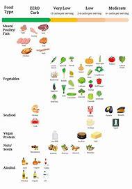 Keto Diet Nz Food List News And Health