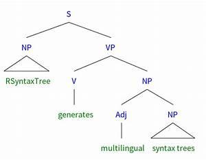 Rsyntaxtree