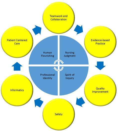 conceptual model actc